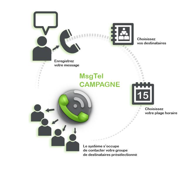 MsgTel Campagne téléphonique